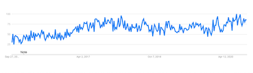 chart showing the increase of the word affiliate marketing in the search engine last 5 years