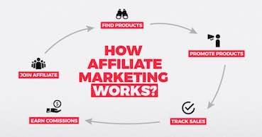 writing: how affiliate marketing works?