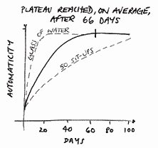 chart showing plateau automaticity point