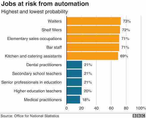 chart shows jobs at risk from automation