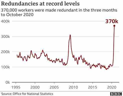 chart shows redundancy data