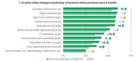 chart shows increase of online purchases due to covid-19