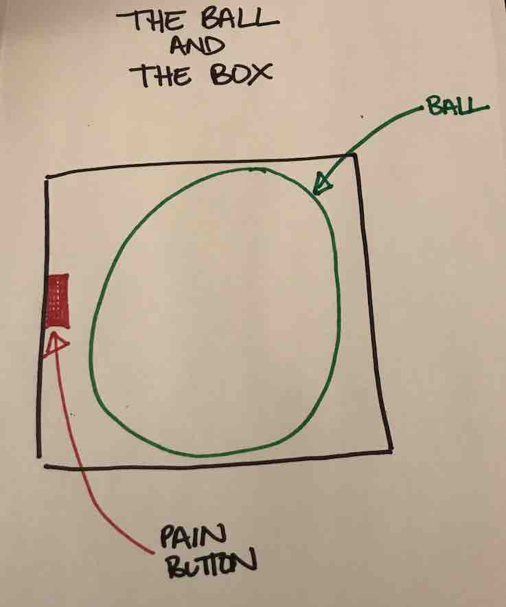 a drawing showing a ball in a box and a red button on one side of the box
