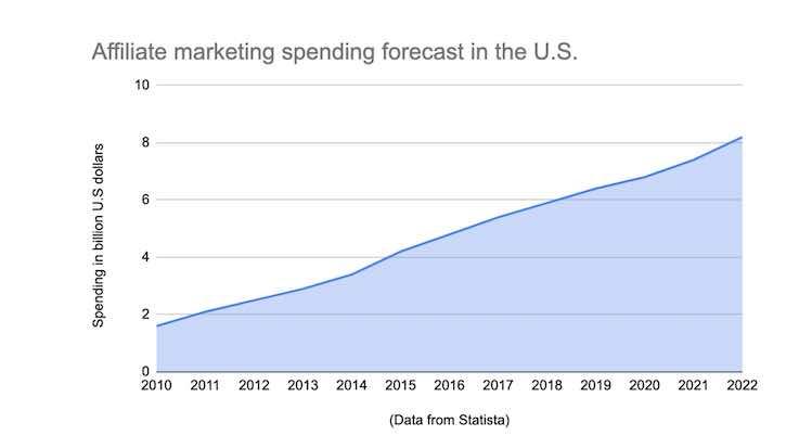 chart affiliate marketing spending forecast