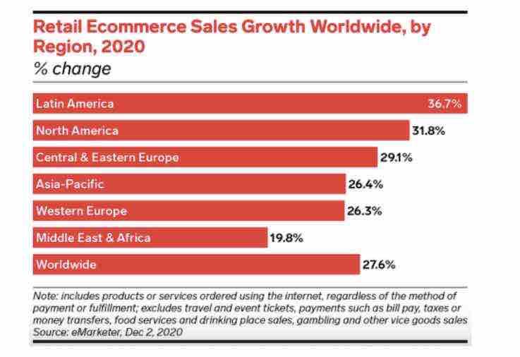 chart e-Commerce growth worlwide